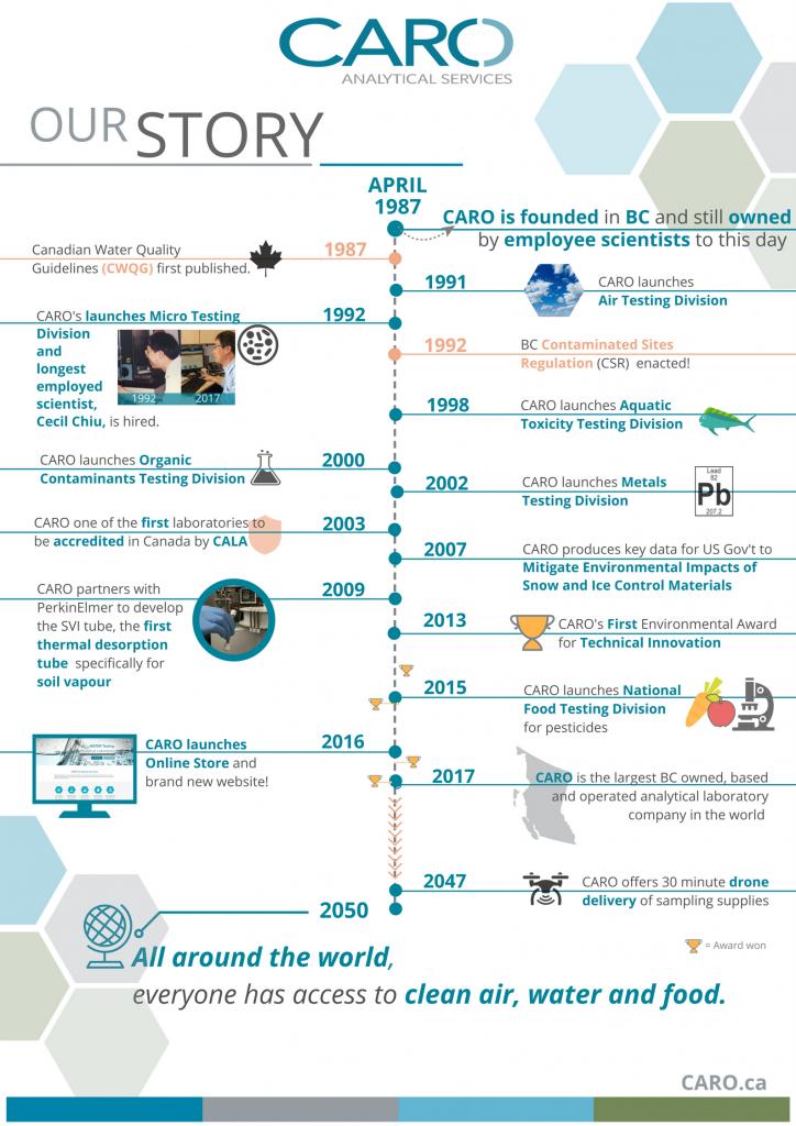 CARO Brand story timeline