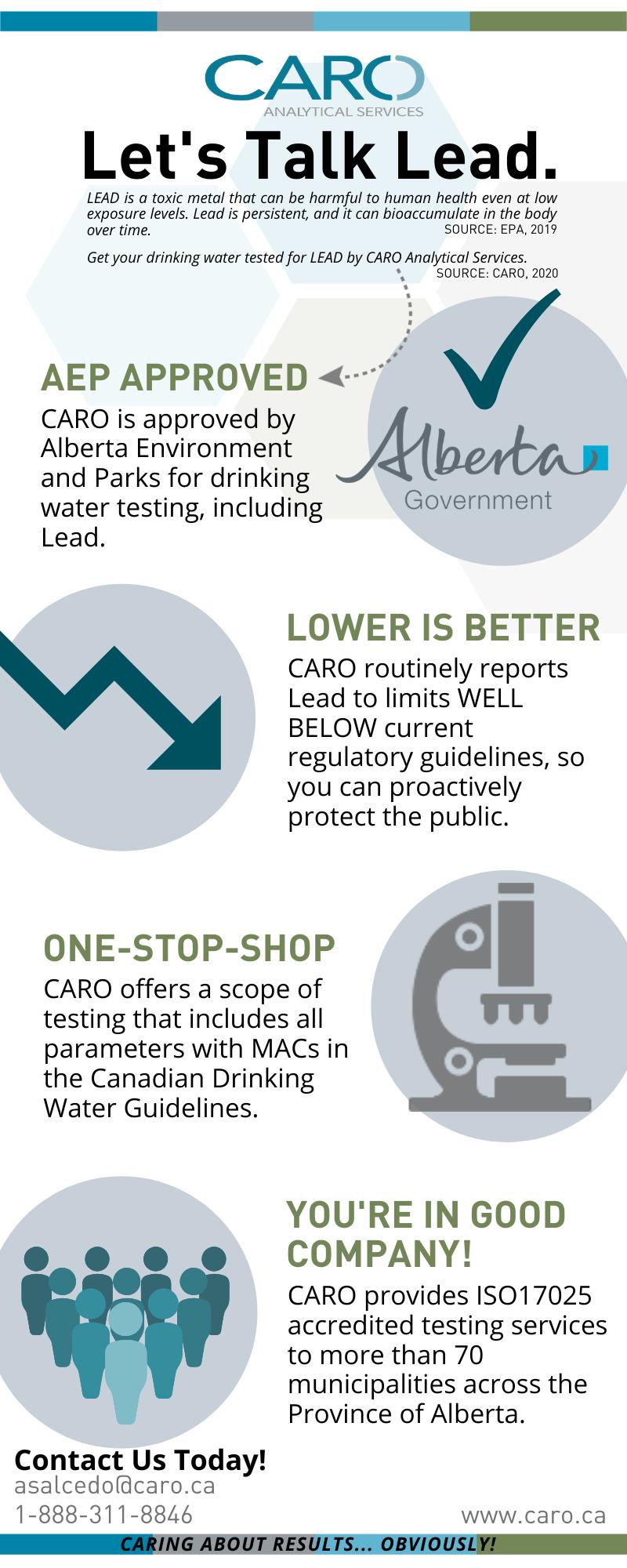 Lead in Water Testing CARO